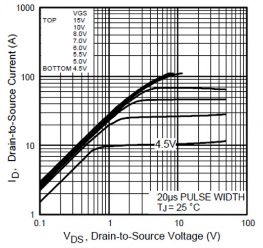 Typical output characteristics graph for IRF540N