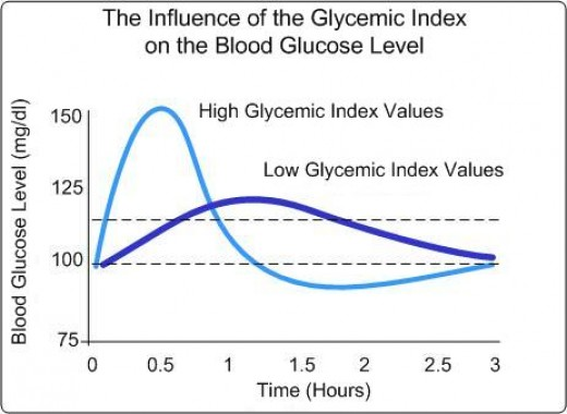 A graph illustrating effects of high and low glycaemic index values.