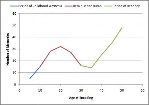 This graph shows from 10 to 30 years old as the reminiscence bump and last is a period of forgetting from the end of the reminiscence bump to present time.