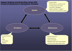 Types of Psychotherapy: Cognitive Behavioral Therapy