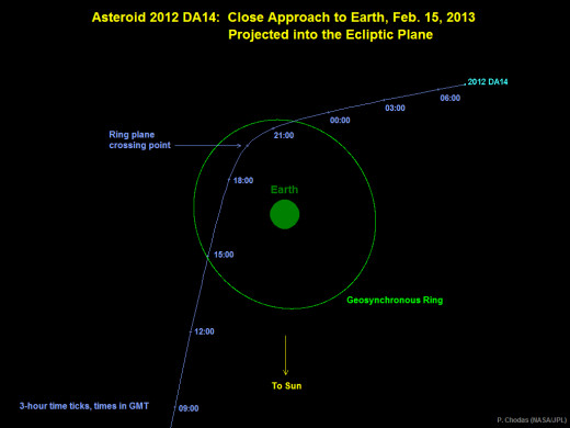 Asteroid 2012 DA14 passes near Earth