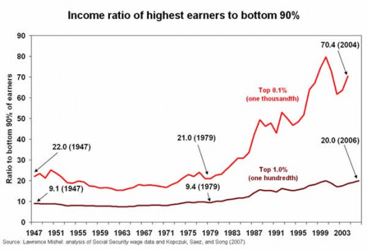 This graph shows clearly that when Keynesian economics was ditched back in the 1970s the rich since then have been getting richer and the poor, poorer.