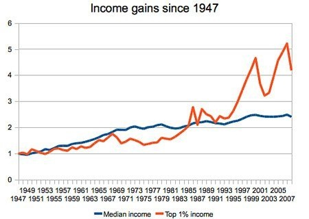 Another graph showing how the rich great benefited from the ditching of Keynesian economics.