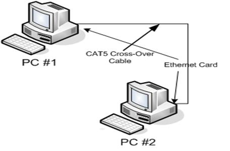 connecting two computers using crossover cable