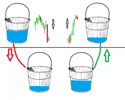 The CCI moving through zero is the trigger  for changes in the direction of the accumulation.