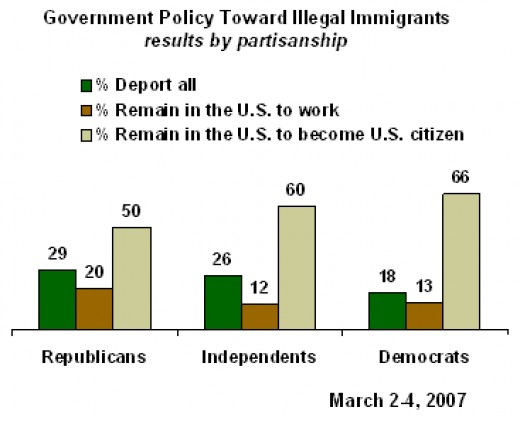 ways to solve illegal immigration