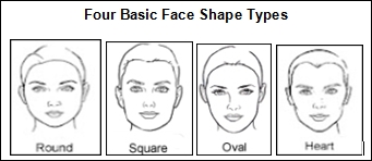 face shape chart