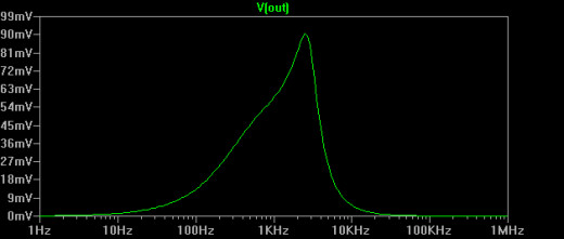 The frequency response of the 1 transistor circuit.