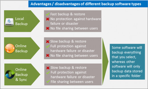 Local or Online Backup Software - A Comparison