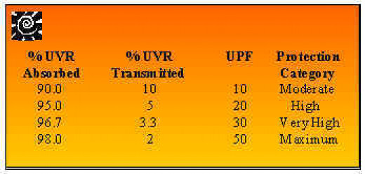 UPF Rating Scale for UV Protection on Fabrics