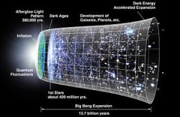 Big Bang Expansion