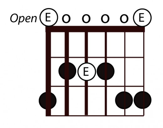 "Add an extra note on the 1st fret of the A string and 3rd fret of the B string to create the E ""Blues Scale"""