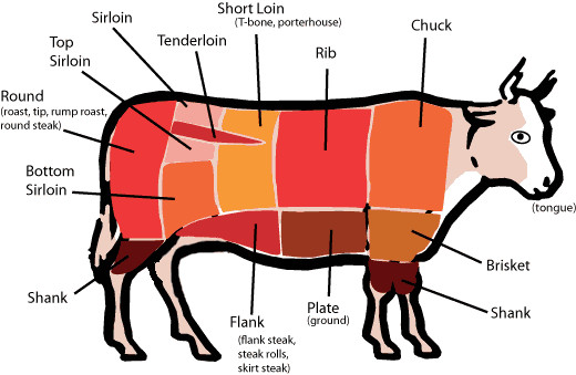 Nutritional Facts of Ground Beef