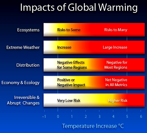 http://commons.wikimedia.org/wiki/File%3AImpacts_of_Global_Warming.png