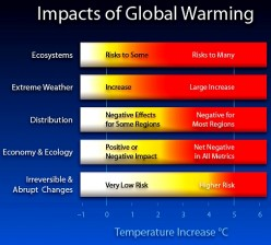 Update on Global Warming - Latest Monitoring and Predictions