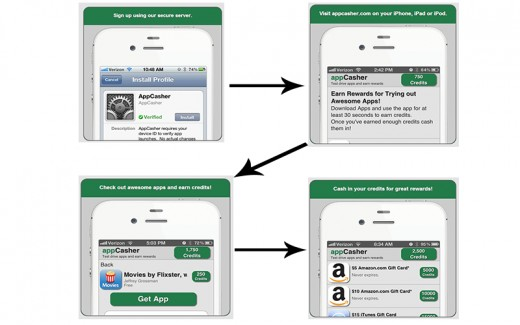 This picture shows the whole download process in a easy to understand form.