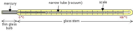 glass mercury thermometer