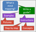 Brainstorming business - Find out about Mind Mapping Software