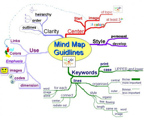 Guidelines to building a good mind map