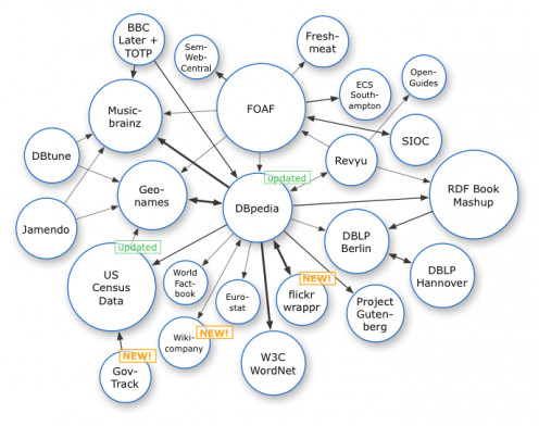 An example of how mind maps can show relationships between data