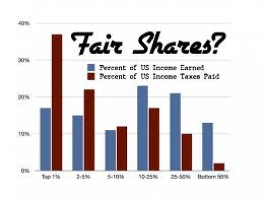Rich pay more, far more already.