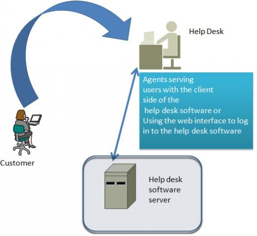 how help desk software works?