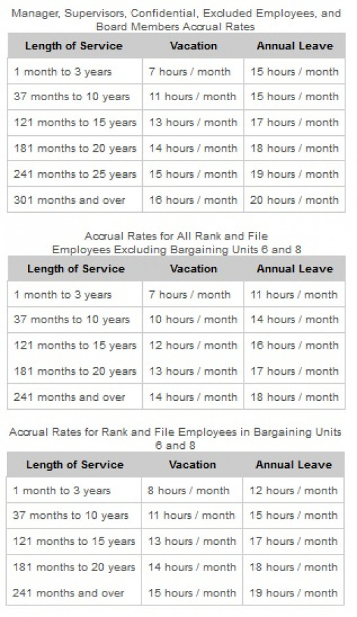 A table showing how state employees can earn their time off.