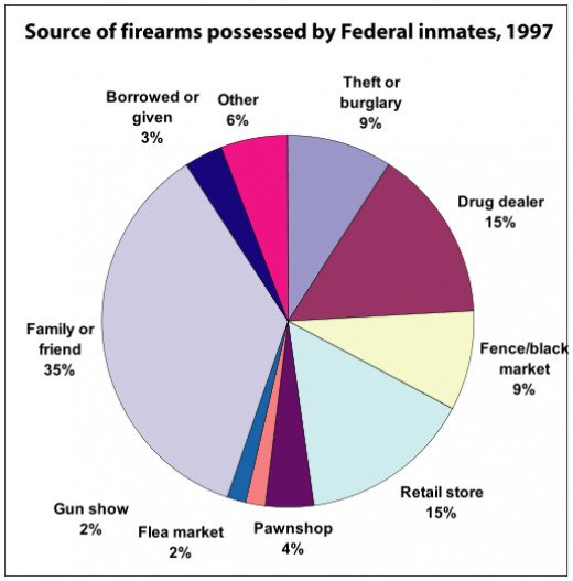 SOURCES OF GUNS OF FEDERAL INMATES-1997: CHART 1
