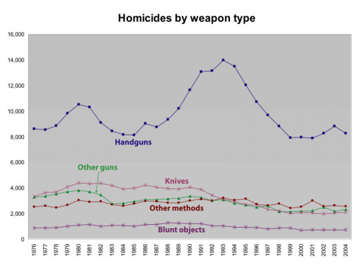 HOMICIDES BY WEAPON TYPE: CHART 2
