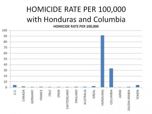 WORLDWIDE HOMICIDES PER 100,000: CHART 5