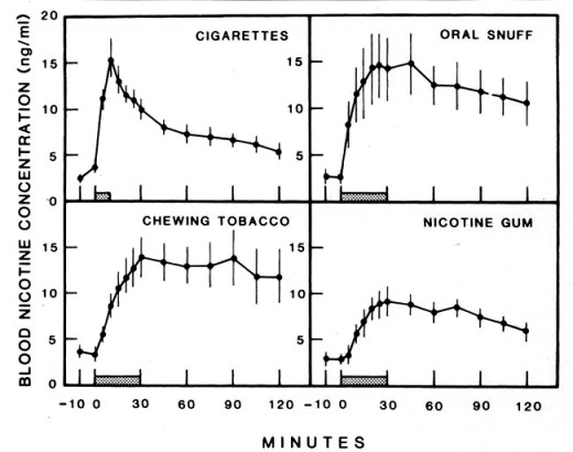 Decline in the blood concentration of nicotine over time for different forms of tobacco intake.