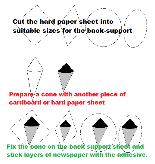 Schematic diagram for making paper brush stand