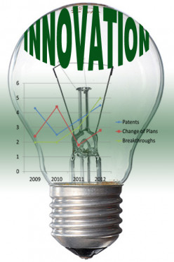 The 4M's of Innovation - Metrics
