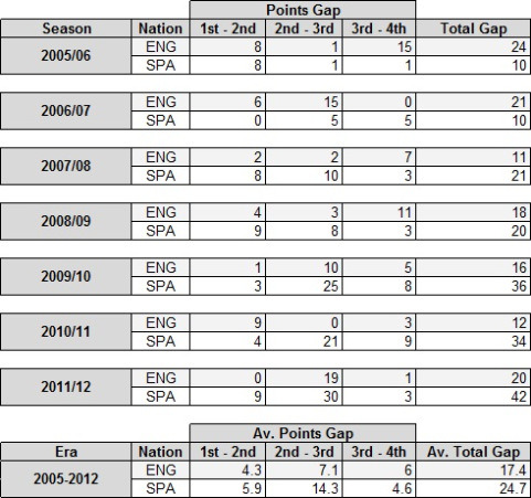 A comparison of the EPL and La Liga top four point differences in the last 7 seasons.