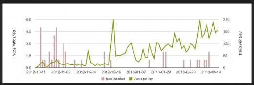 my views over time