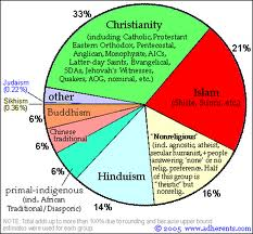 There are many religions in the world and anyone of us would belong to one of these religions.