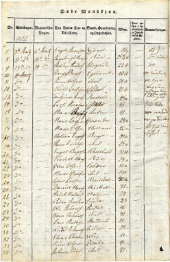 Free Online Parish Register Information