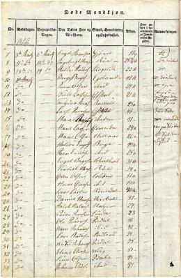 Free Parish Registers Online
