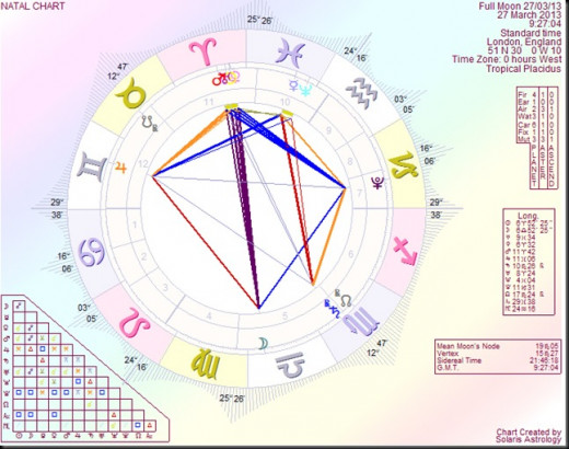 27th March 2013 Full Moon Chart