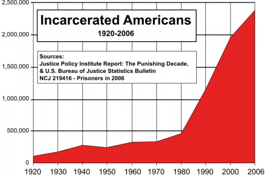 Growth of US Prison Population, 1920-2006.