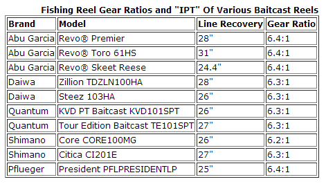 IPT Chart For Popular Reel Manufacturers