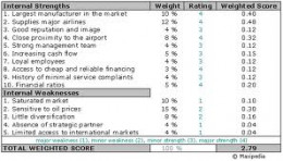 Example of Weighted Score and Rating Scale