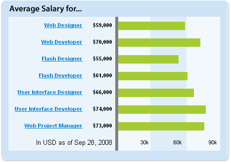 Generic designer salary chart 2008