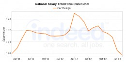 Average Car design salary in California