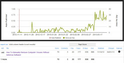 How to Make Content Go Viral to Get More Targeted Traffic Part 1