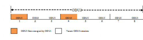 ODTU12 is allotted ODU0 slot 1 and 4