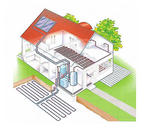 A schematic which shows how geothermal energy can be used to harness heat from underground and use it inside a residence.