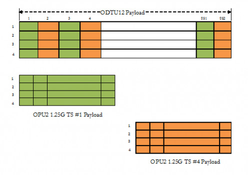 mapping of ODTU12 payload to OPU2 1.25G TS #1, 4 payloads