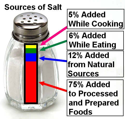 Most Salt in diet is from salt added to Processed and Prepared Foods
