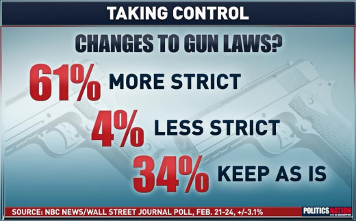 NRA & GO, listen up we the people are trying to get your ATTENTION!
